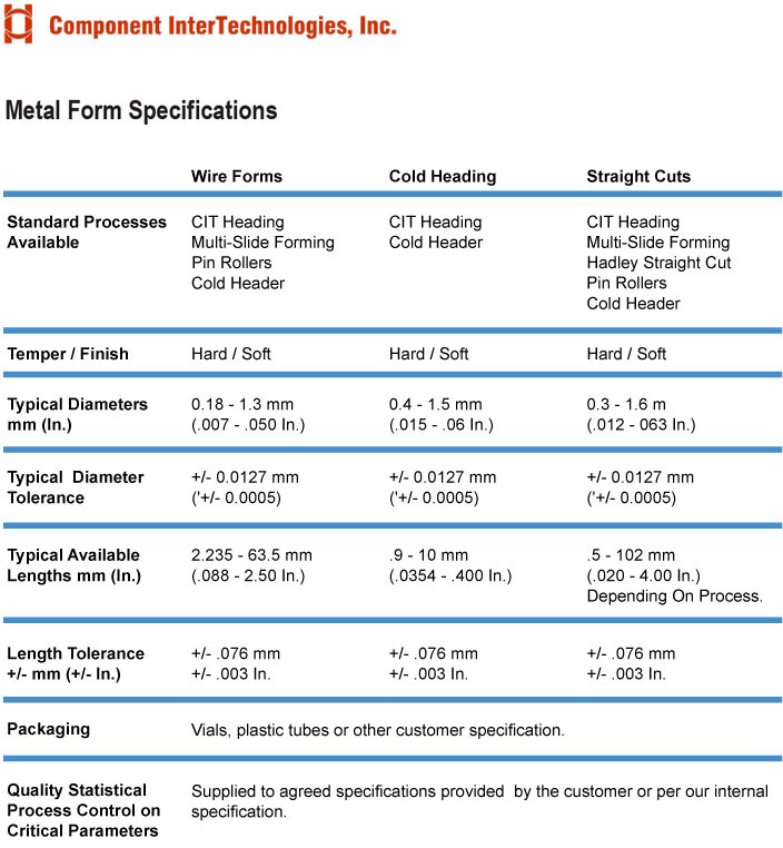 CIT-Hadley-Metal-Form-Specifications
