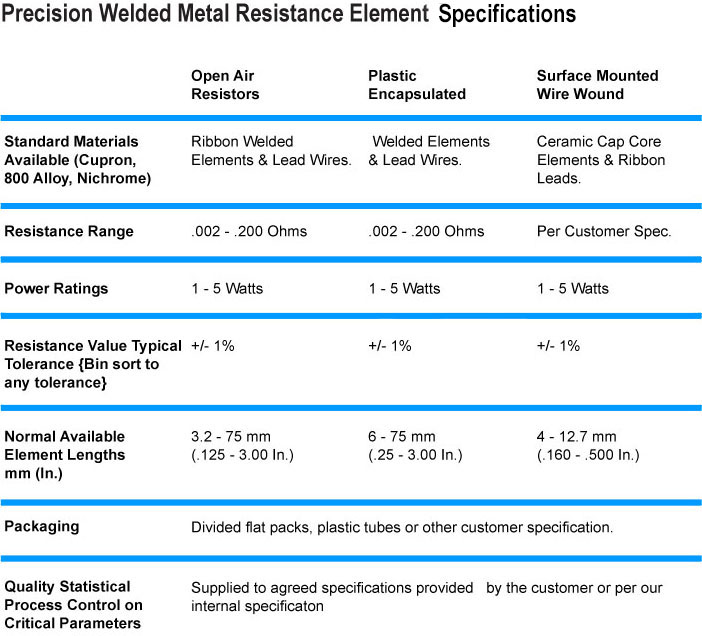 Precision Welded Metal Resistor Elements Specifications